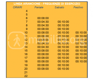 frequenze linea arancione
