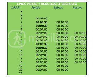 frequenze linea verde