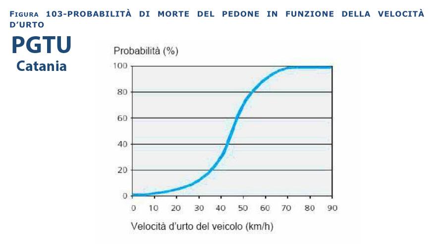 probabilità morte del pedone