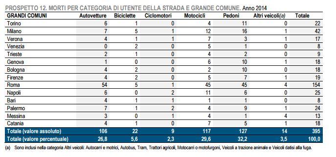 Mortalità nei grandi comuni in base alla categoria di utenti [fonte Aci-Istat 2014]