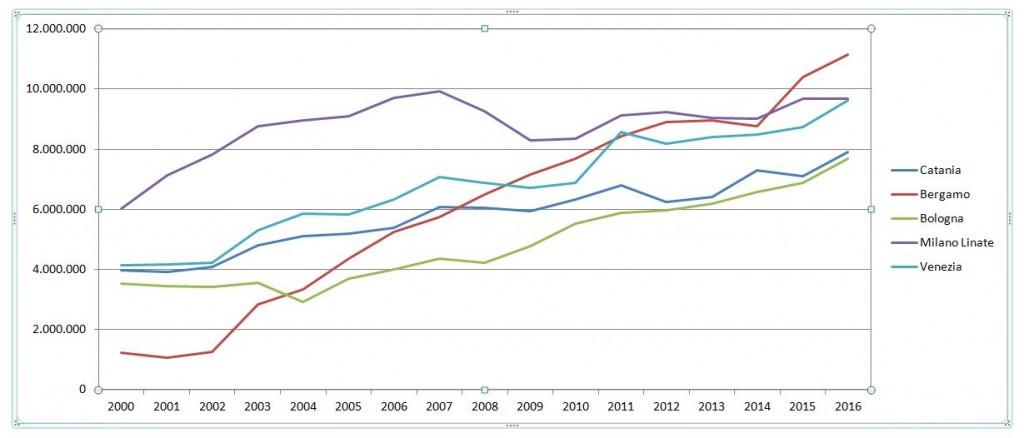 Progressivi di crescita aeroporti dal 2000-2016. Dati Assaeroporti