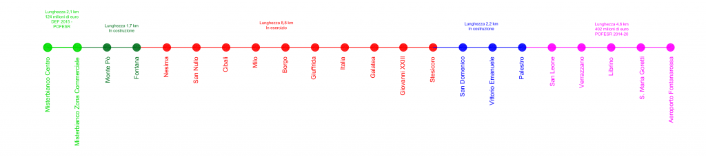 Programma di sviluppo della linea metropolitana di Catania