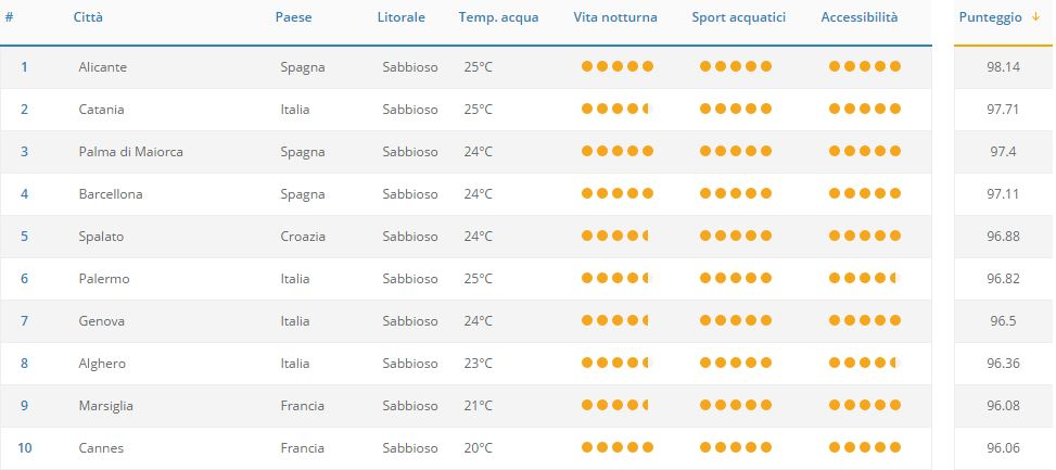 Top 100 città europee per un weekend al mare: fonte GoEuro