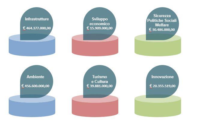 Risorse per Catania suddivise per settori di intervento