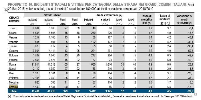 INCIDENTI STRADALI E VITTIME PER CATEGORIA DELLA STRADA NEI GRANDI COMUNI ITALIANI. Anni 2016 e 2015, valori assoluti, tasso di mortalità stradale per 100.000 abitanti, variazione percentuale 2016/2010 [ACI-Istat]